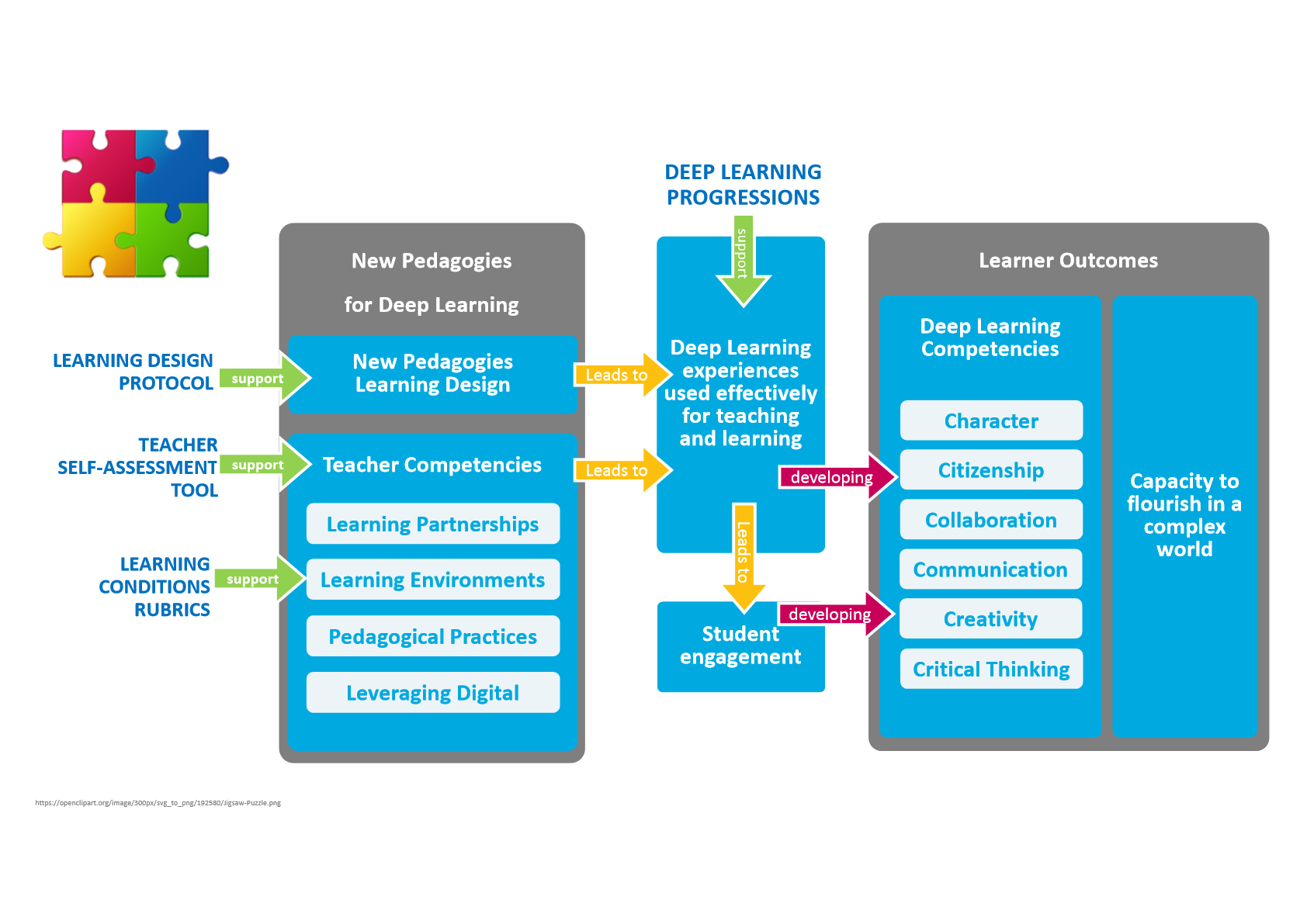 "Deeper Learning A Collaborative Classroom Is Key ~ Putting the ""deep in deep learning — max drummy"